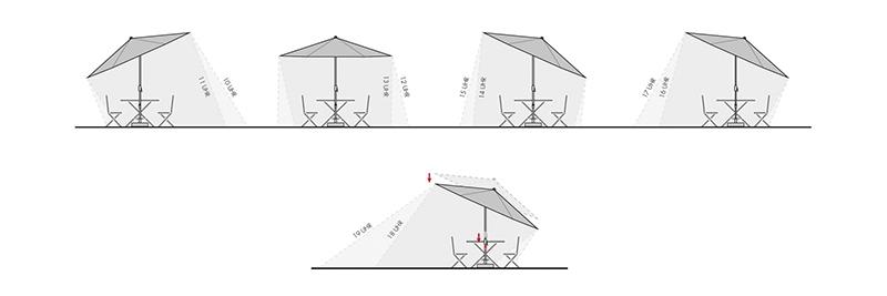 Knirps Sonnenschirm Automatic Schattenwurf